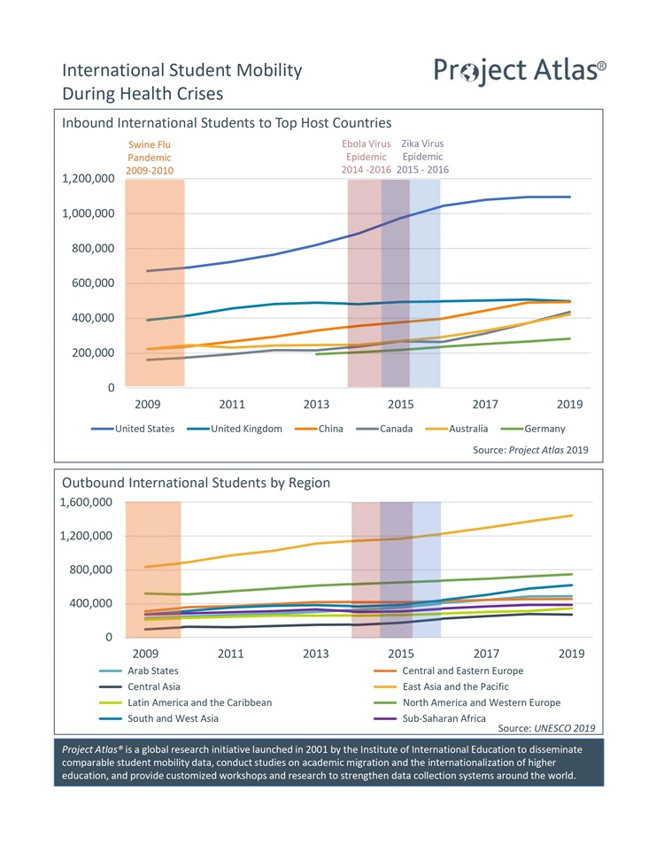 Infographic showing Student Mobility during Health Crises