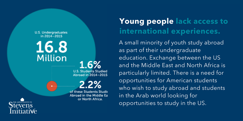 Infographic: International Education Opportunities