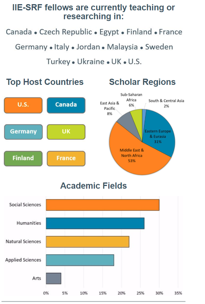 Graphic: Charts showing statistics on Scholar Rescue Fund Scholars